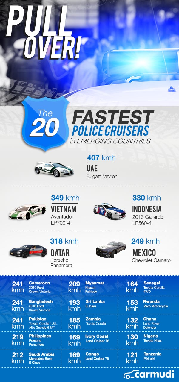 أسرع 5 سيارات شرطة في العالم